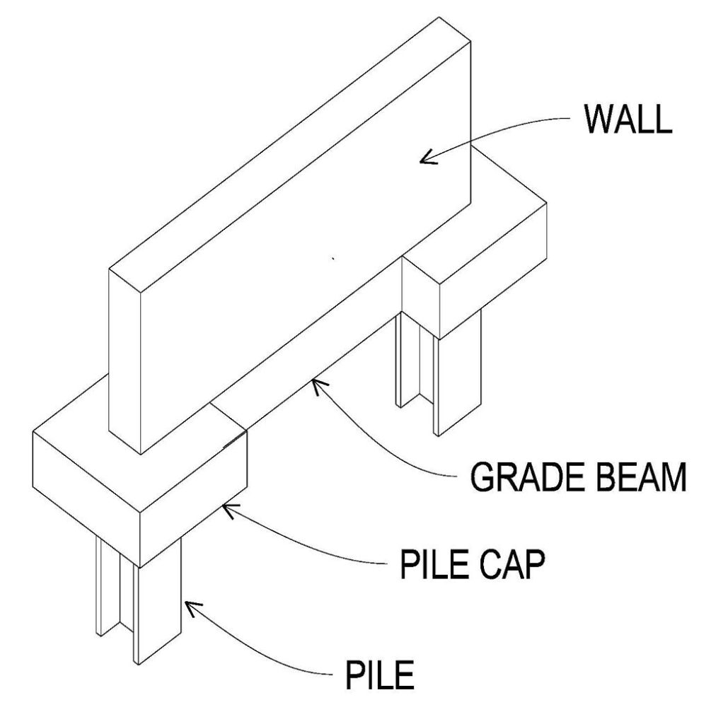 Grade Beams are horizontal concrete beams that sit beneath the wall. They help to support and distribute the load of the wall and bear the stress of soil movement. Their purpose is to absorb some of the movement and remove that unnatural stress from the wall of the structure. These beams can bend slightly as they absorb the impact. The problem in our scenario was the Grade Beam had endured too much stress since the building structure had separated from the pile footings.